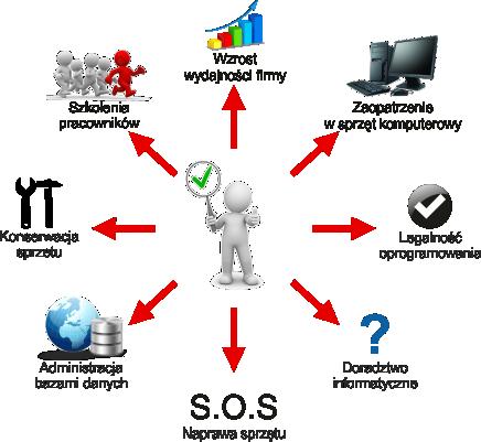 Outsourcing IT, kompleksowość usług